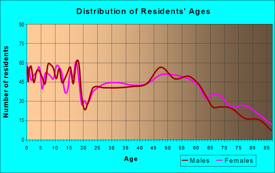 Age and Sex of Residents in zip code 73750