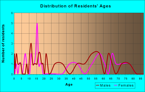 Age and Sex of Residents in zip code 73758