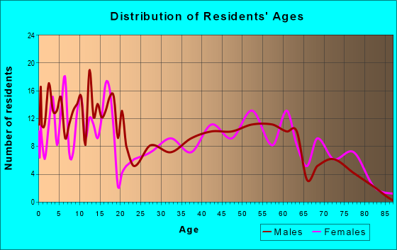 Age and Sex of Residents in zip code 73768