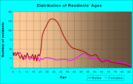 Age and Sex of Residents in zip code 73772