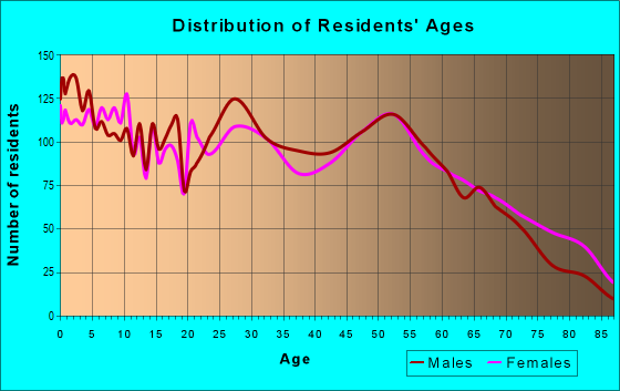 Age and Sex of Residents in zip code 73801