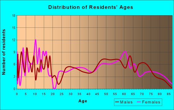 Age and Sex of Residents in zip code 73832