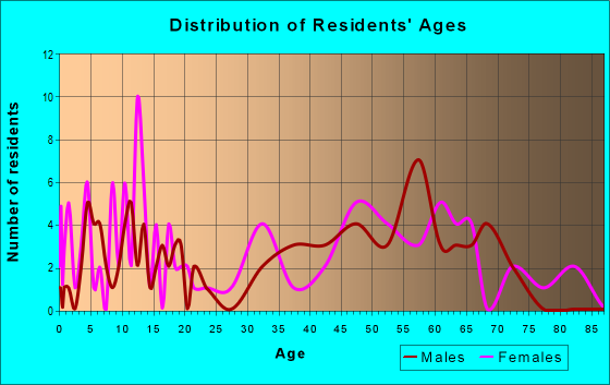Age and Sex of Residents in zip code 73842
