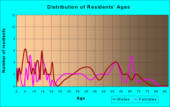 Age and Sex of Residents in zip code 73944