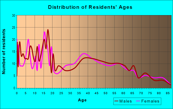 Age and Sex of Residents in zip code 73949