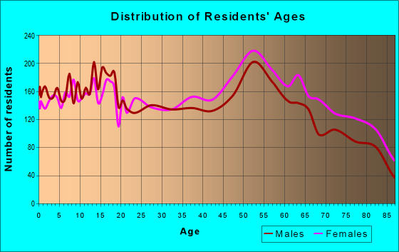 Age and Sex of Residents in zip code 74006