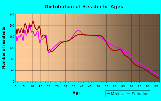Age and Sex of Residents in zip code 74008