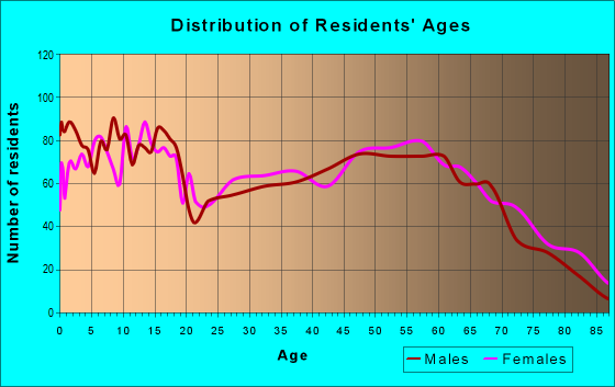 Age and Sex of Residents in zip code 74010