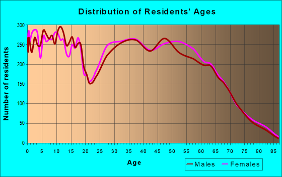 Age and Sex of Residents in zip code 74014