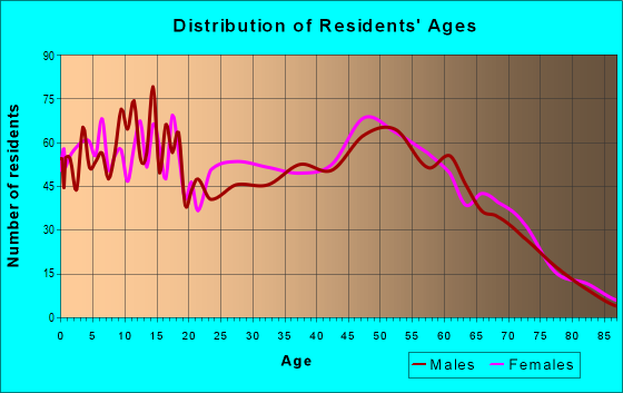 Age and Sex of Residents in zip code 74015