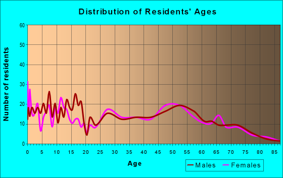Age and Sex of Residents in zip code 74032