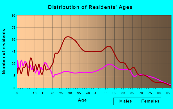 Age and Sex of Residents in zip code 74035