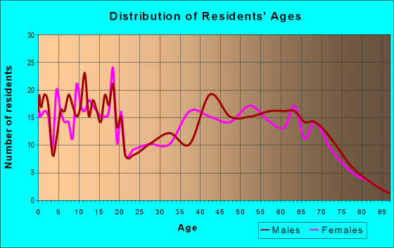Age and Sex of Residents in zip code 74038
