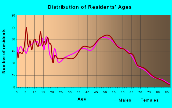 Age and Sex of Residents in zip code 74047