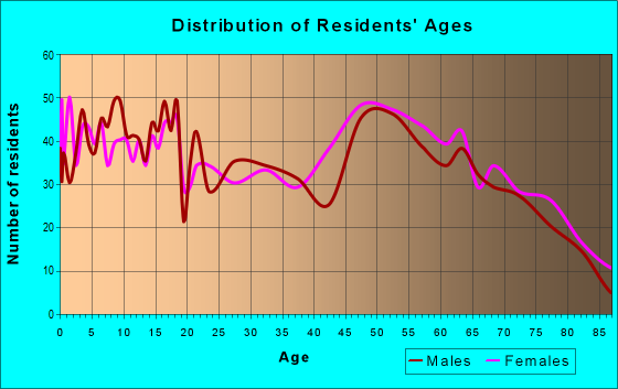 Age and Sex of Residents in zip code 74048