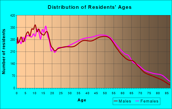 Age and Sex of Residents in zip code 74055