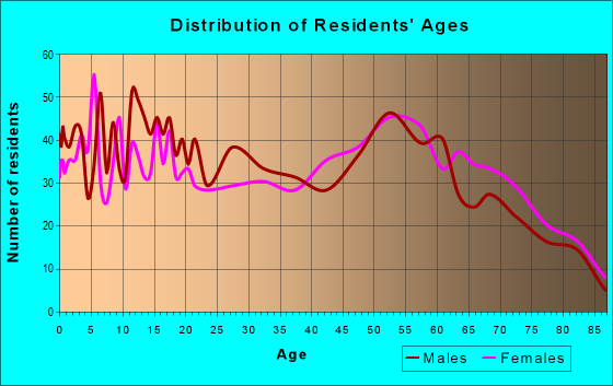 Age and Sex of Residents in zip code 74056