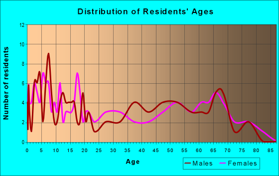 Age and Sex of Residents in zip code 74060
