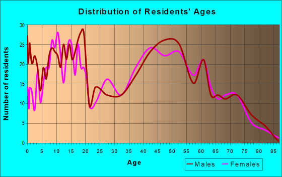 Age and Sex of Residents in zip code 74080