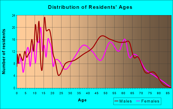 Age and Sex of Residents in zip code 74081