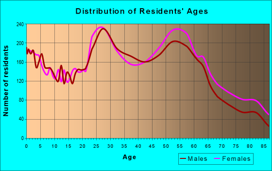 Age and Sex of Residents in zip code 74105