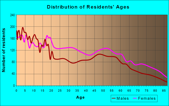 Age and Sex of Residents in zip code 74106