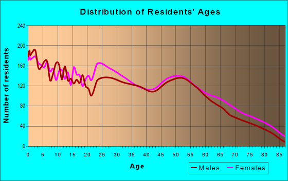 Age and Sex of Residents in zip code 74107