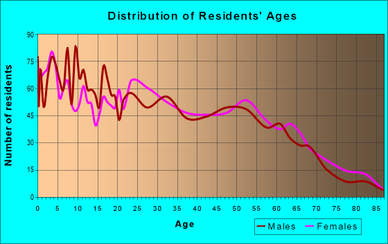 Age and Sex of Residents in zip code 74108