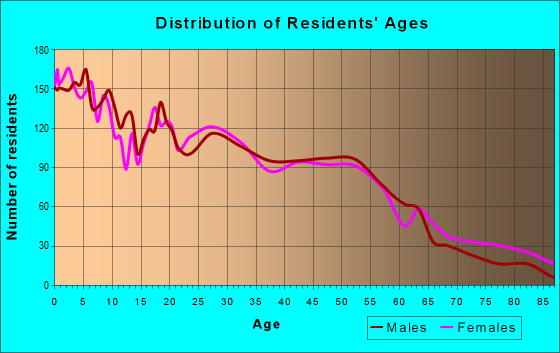Age and Sex of Residents in zip code 74110