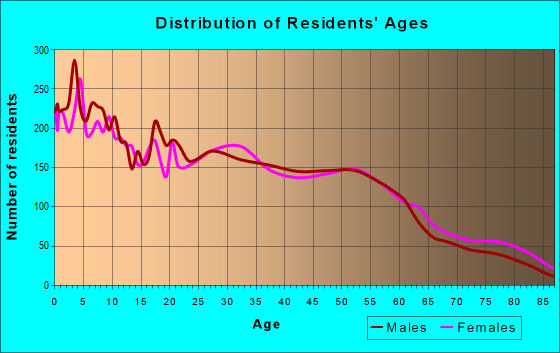 Age and Sex of Residents in zip code 74115