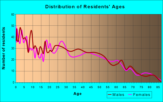 Age and Sex of Residents in zip code 74116