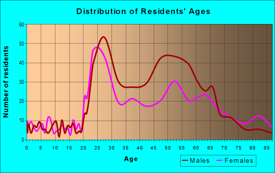 Age and Sex of Residents in zip code 74119