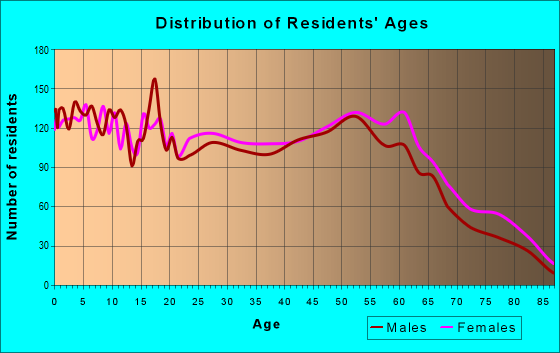 Age and Sex of Residents in zip code 74127