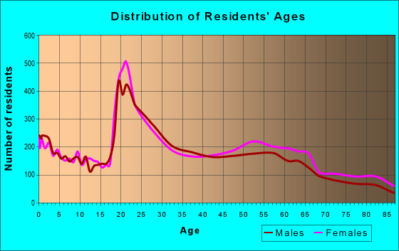Age and Sex of Residents in zip code 74136