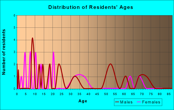 Age and Sex of Residents in zip code 74335