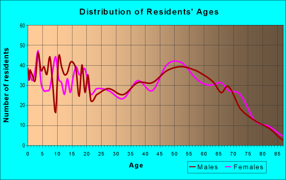Age and Sex of Residents in zip code 74337