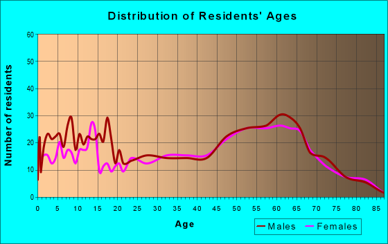Age and Sex of Residents in zip code 74342
