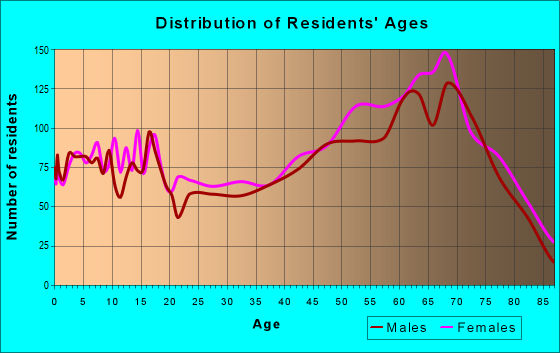 Age and Sex of Residents in zip code 74344