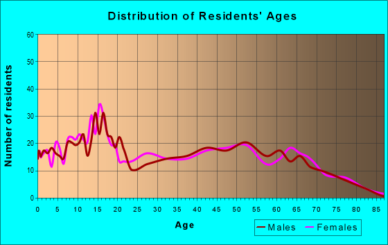 Age and Sex of Residents in zip code 74347