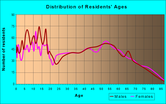 Age and Sex of Residents in zip code 74352