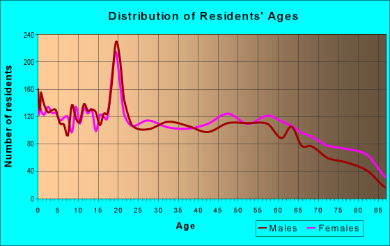 Age and Sex of Residents in zip code 74354