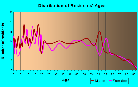 Age and Sex of Residents in zip code 74364