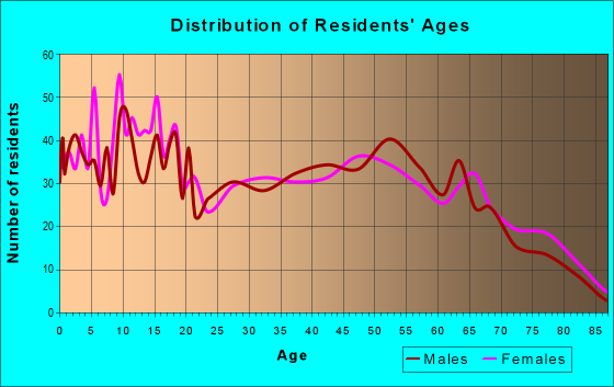 Age and Sex of Residents in zip code 74365