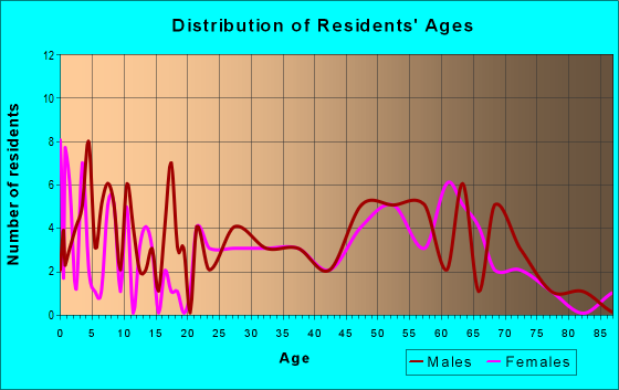 Age and Sex of Residents in zip code 74367