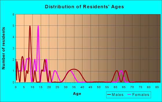 Age and Sex of Residents in zip code 74368