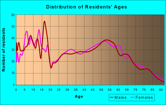 Age and Sex of Residents in zip code 74421