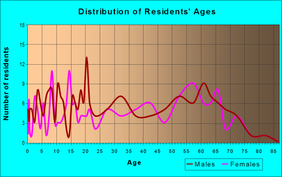 Age and Sex of Residents in zip code 74423