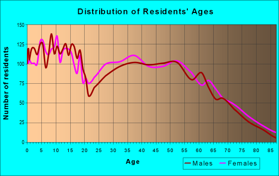 Age and Sex of Residents in zip code 74429
