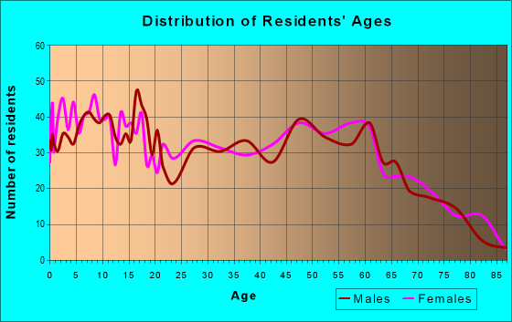 Age and Sex of Residents in zip code 74436