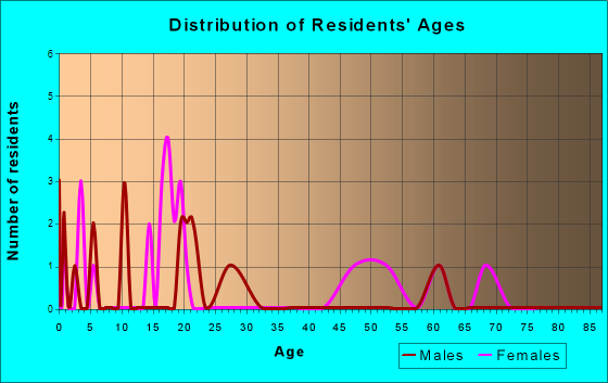 Age and Sex of Residents in zip code 74440